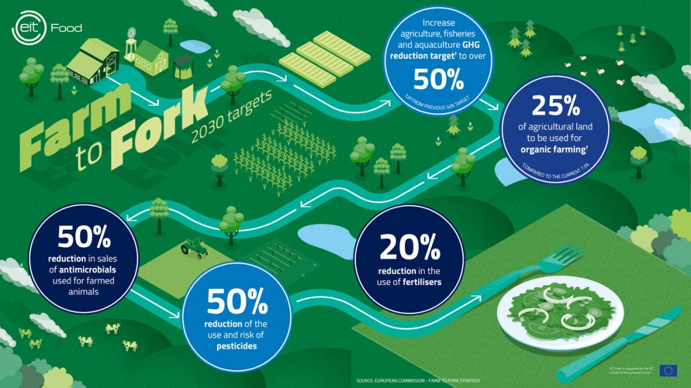 Farm-to-fork-Infographic-sml